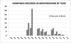 Hawfinch by year to 2016